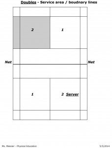 Doubles Service Area - Boundary Lines